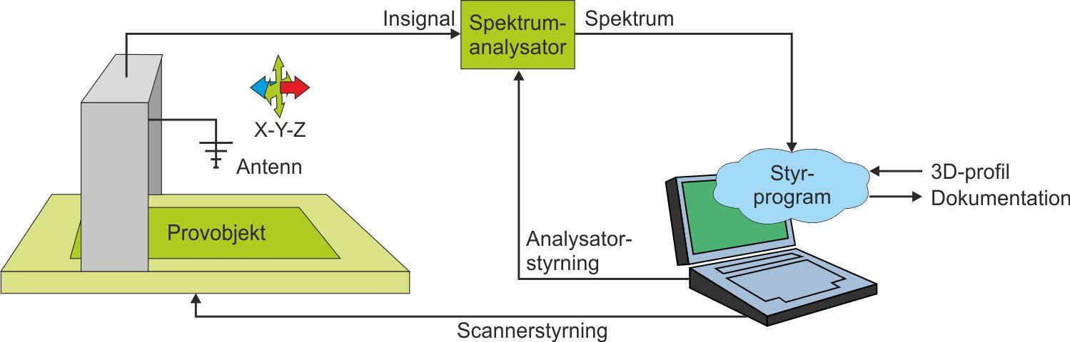 Det kan sägas bli till en fyrdimensionell avsökning. Scannern styrs av en  PC med ett program som dels visar mätresultaten ... 6e50c60c0c286
